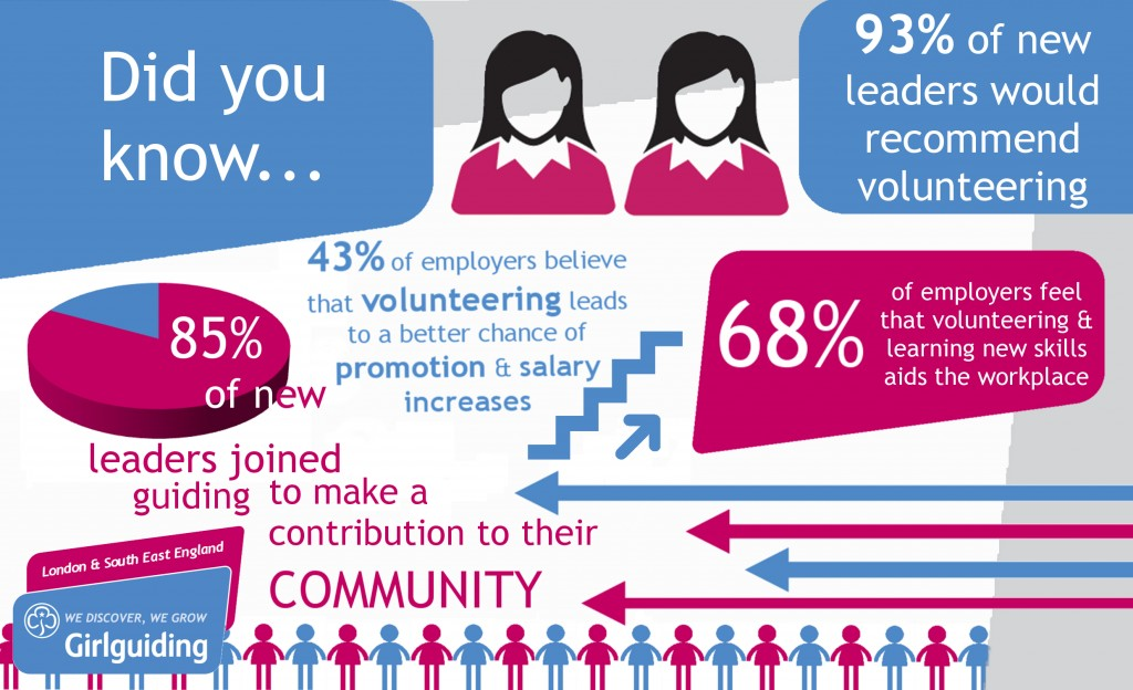 Infographic about Girlguiding volunteers